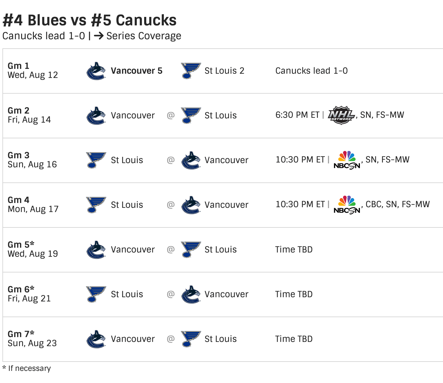 Blues in the first round