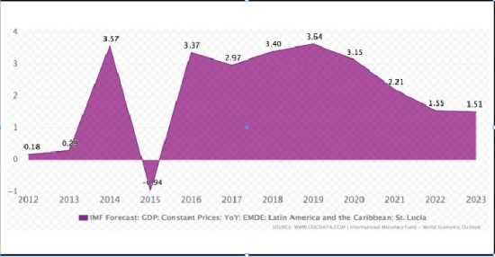 Projections vs Potential: Saint Lucia and the IMF's 3 4