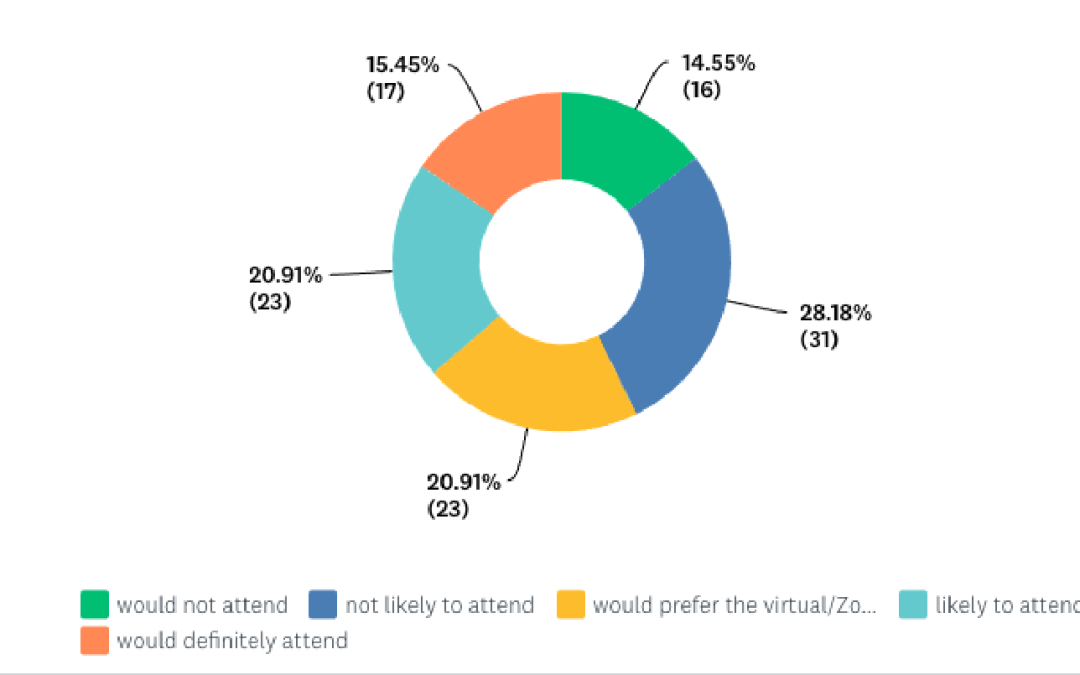 REOPENING SURVEY RESULTS