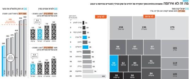 Тель-Авив и Иерусалим вошли в пятерку самых дорогих городов. Фото: calcalist.co.il