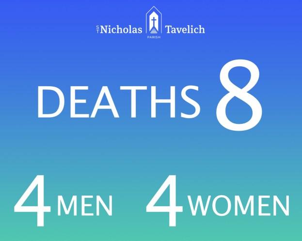 Statistic deaths 2017