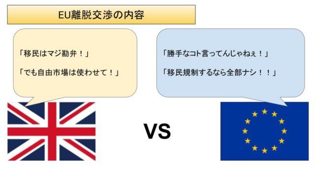 EU離脱交渉 ブレグジット
