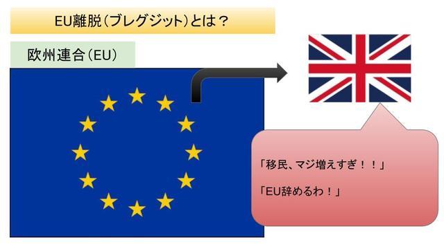 EU離脱 FTSE100 影響