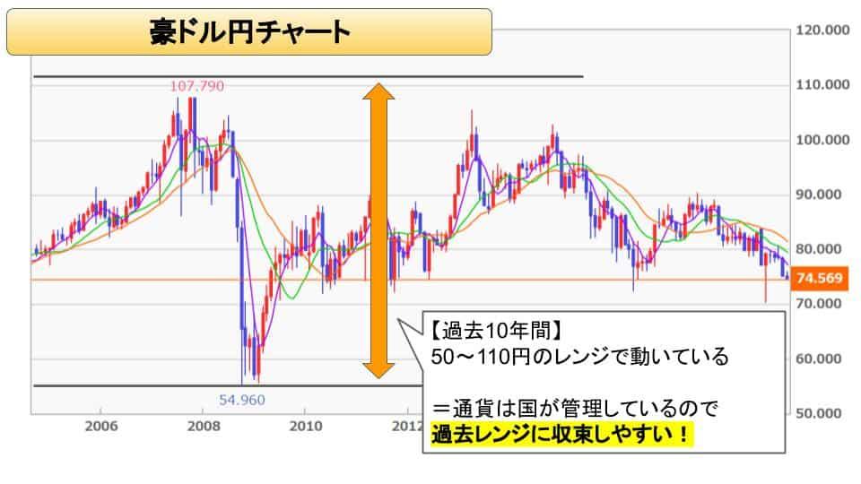トラリピ 豪ドル円