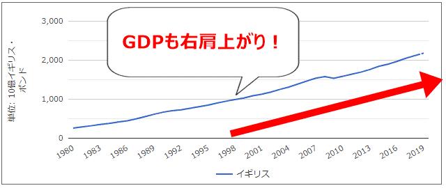 イギリス GDP 推移