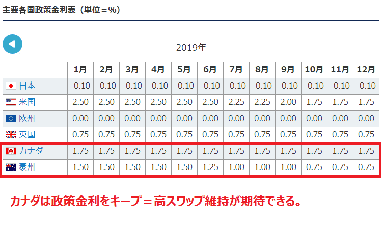 ループイフダン カナダドル円