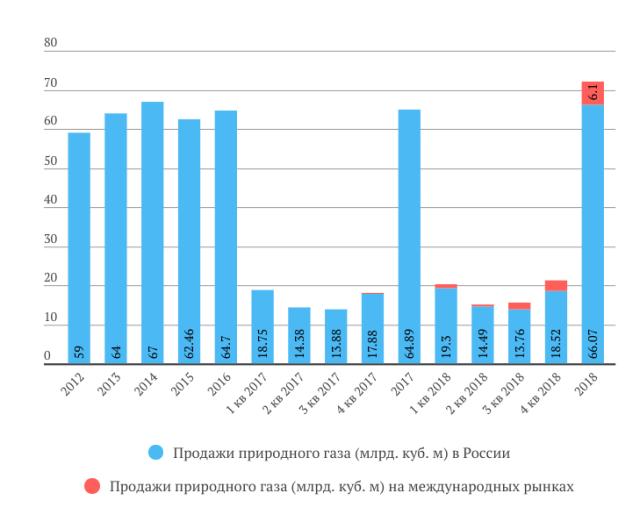 Новатэк продажа газа в 2018