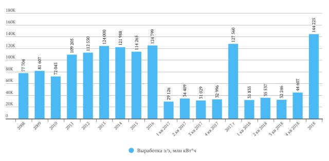 Русгидро выработка э/э в 2018 году