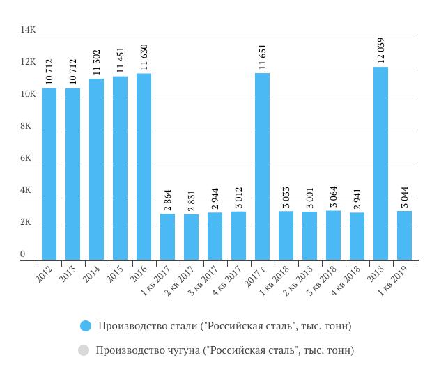 Северсталь производство стали1 кв. 2019