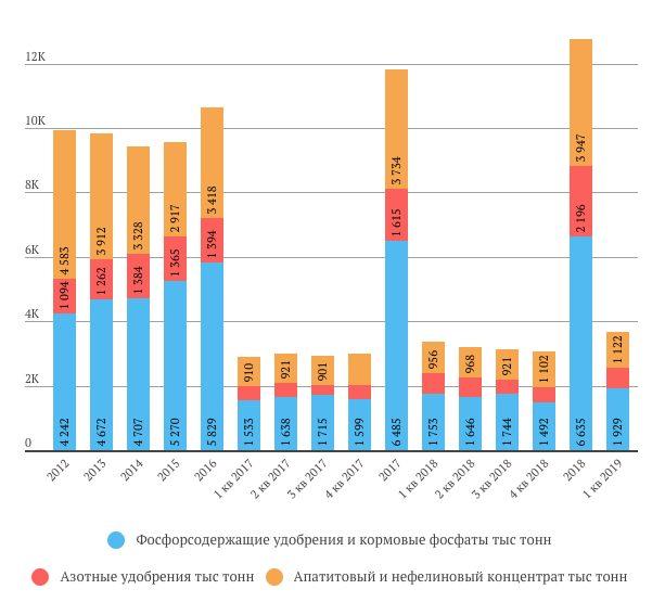 Фосагро продажи удобрений в 1 квартале 2019