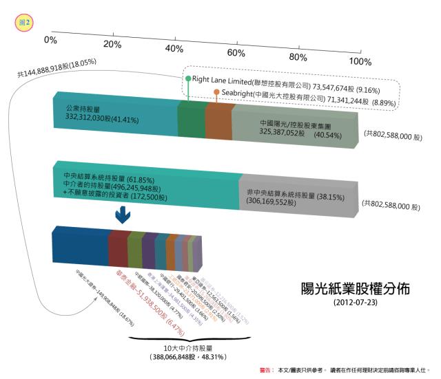 陽光紙業—中央結算系統持股紀錄的啟示   stockbisque