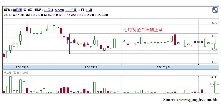 陽光紙業(2002)2012-H1中期業績—回顧 | stockbisque