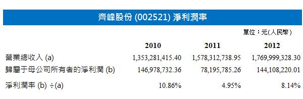陽光紙業(2002) 特種紙項目 | stockbisque