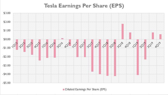 Will Tesla Ever Pay Dividends? | Cash Flow Based Dividends ...