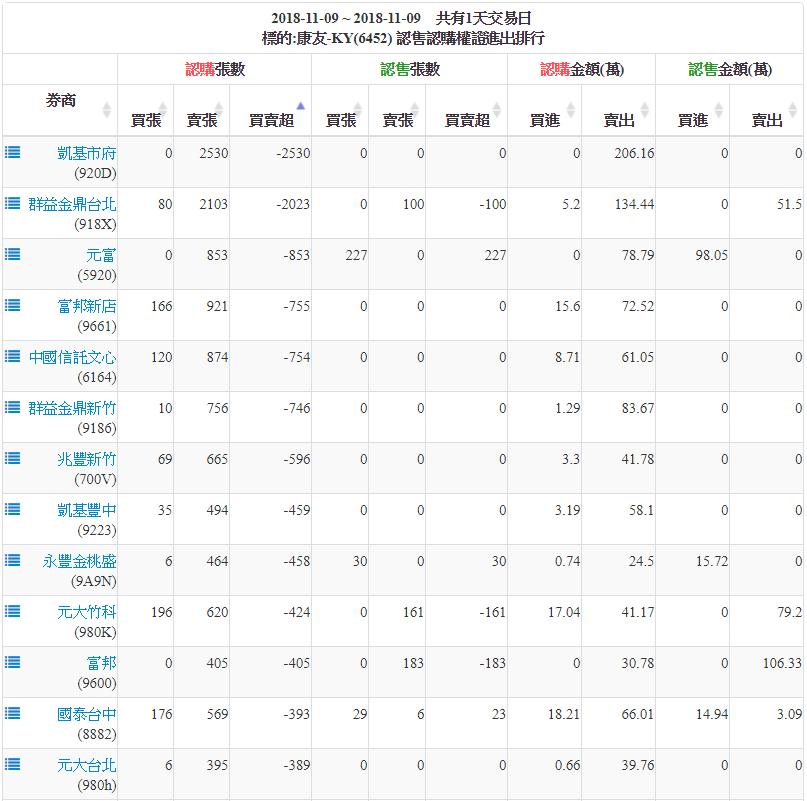 20181109康友KY(6452)籌碼分析 – 股狗網投資網誌