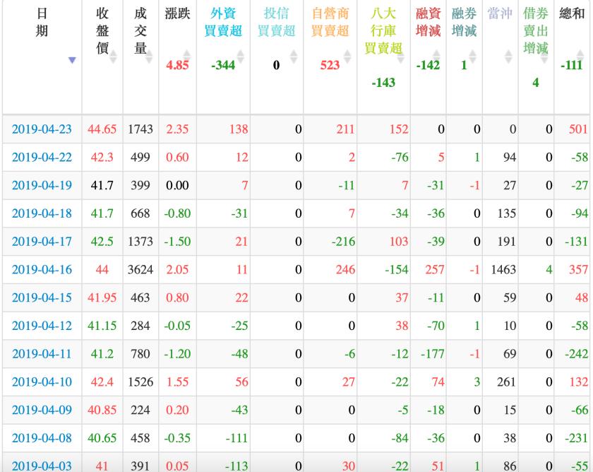 20190423明安(8938)分析 – 股狗網投資網誌