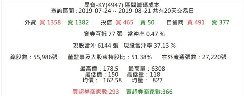20190821昂寶-KY(4947) – 股狗網投資網誌