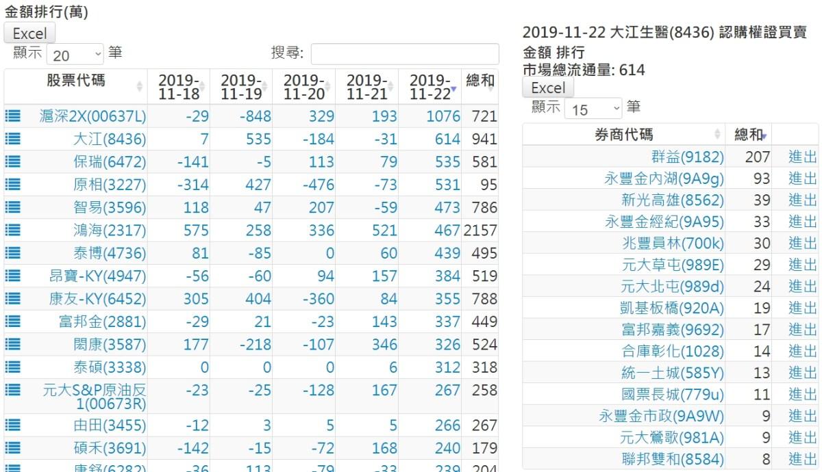 20191122認購(售)權證標的買賣超排行 – 股狗網投資網誌