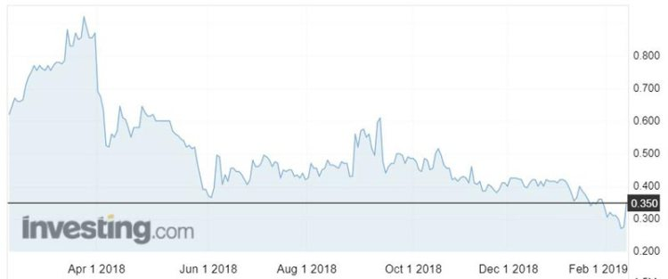 Prairie Mining (ASX:PDZ) shares over the past year.