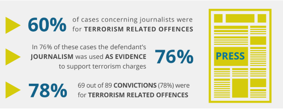 IPI – MLSA study: Turkish journalists convicted for their work