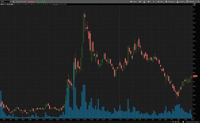 XPEV stock