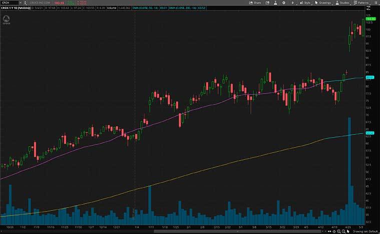 Stocks de consommation (stock CROX)