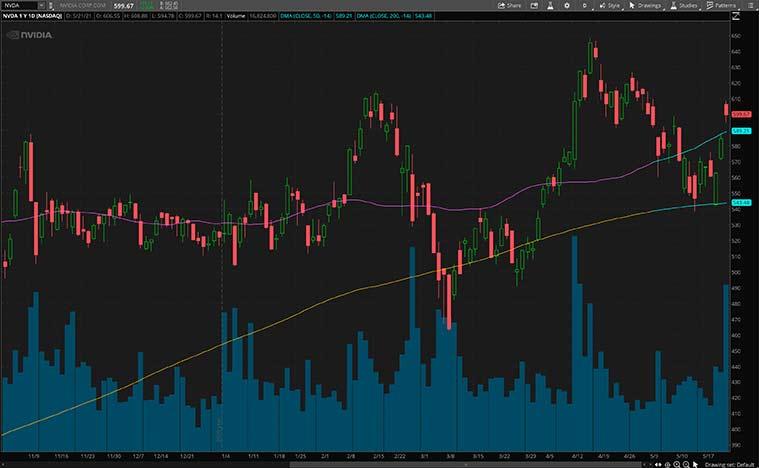 tech stocks (NVDA stock)