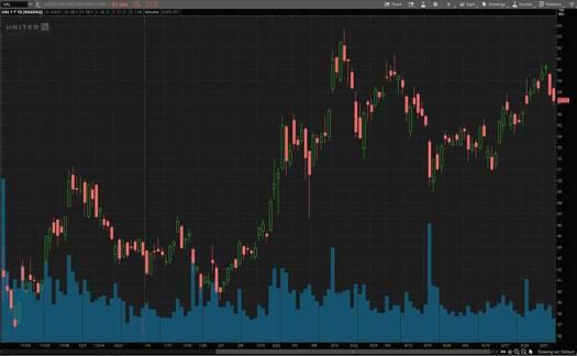 best consumer stocks (UAL stock)