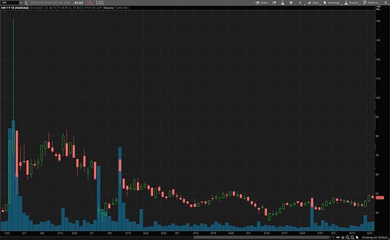 health care stocks to buy now (VIR Stock)