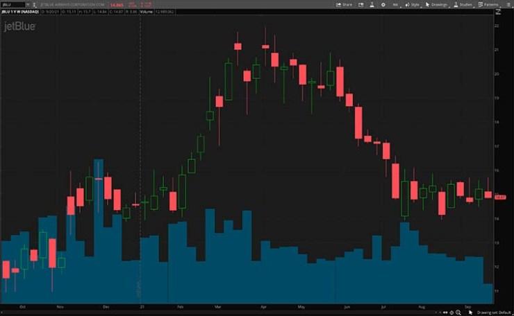 JBLU stock chart
