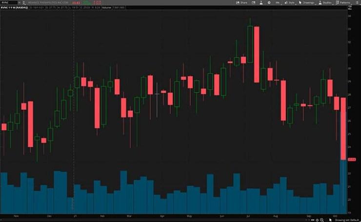 RVNC stock chart