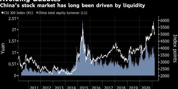 China's Crusade Against Risk Is Tormenting Financial Markets