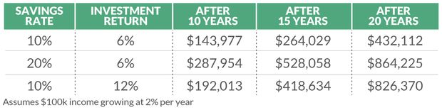 Did you get a late start saving for retirement? Here's how you can catch up fast