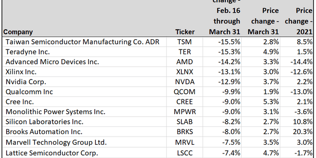 These semiconductor stocks might benefit the most from Biden's spending plan