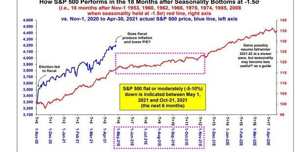 A 10% drop or at least a pause could be looming for the S&P 500