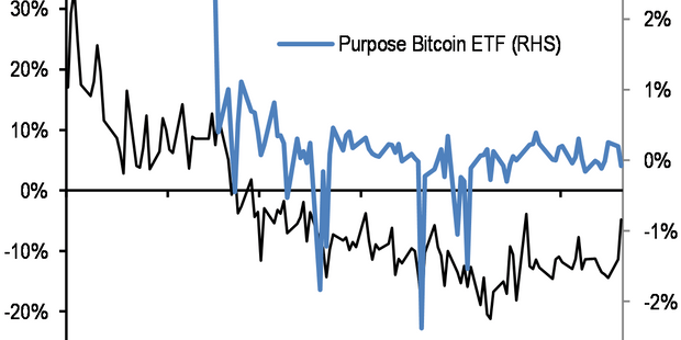 Here's how much bitcoin is worth, says JPMorgan, as crypto faces this summer headwind