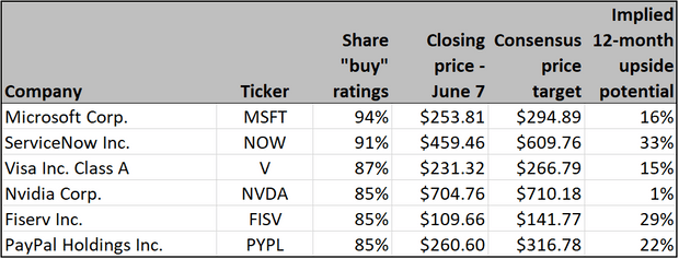 These are the hottest stock sectors right now, and analysts' top plays in them