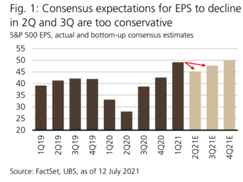 Need to Know: UBS team says analysts aren't yet optimistic enough about earnings