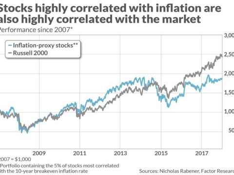 Here's the stock index you want to own to keep on top of inflation