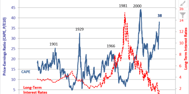 Here's why Robert Shiller's two stock-market indexes are telling wildly different valuation stories.