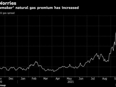 Natural Gas Soars Most Since Last Winter on U.S