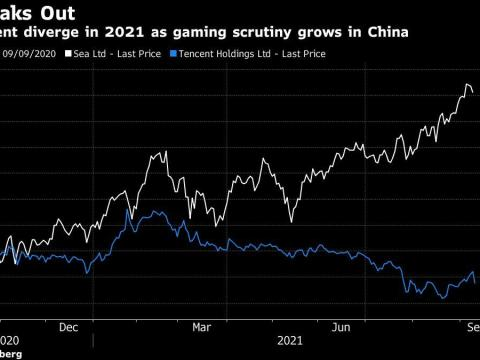 Sea Growth, Tencent Tumble Show Divergence in Asia Gaming Future