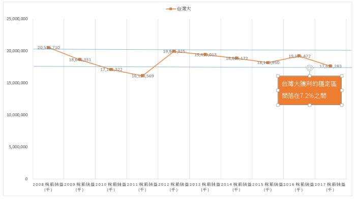 3008 台灣大 高穩定度