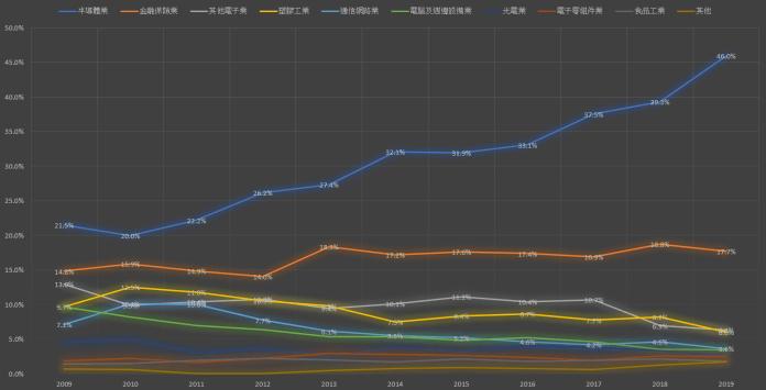 0050ETF 產業趨勢