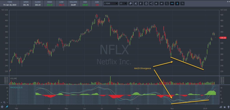 MACD divergence on Netflix chart
