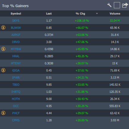 top percentage gainers on StocksToTrade