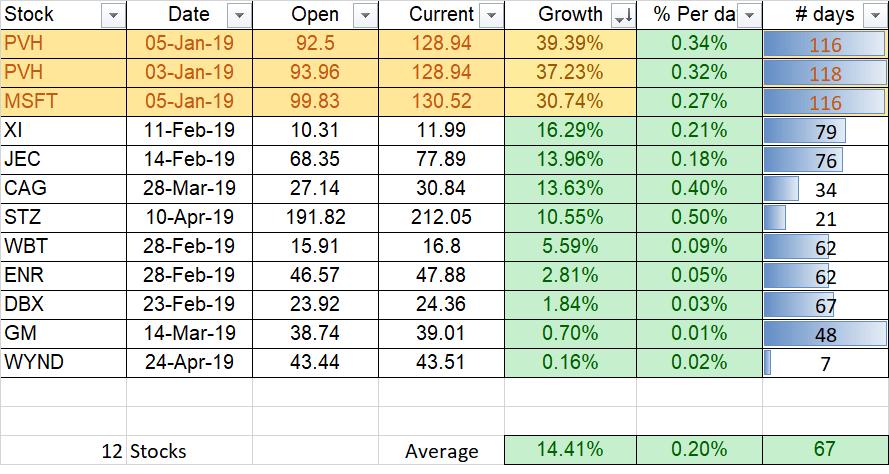 etoro april open stocks