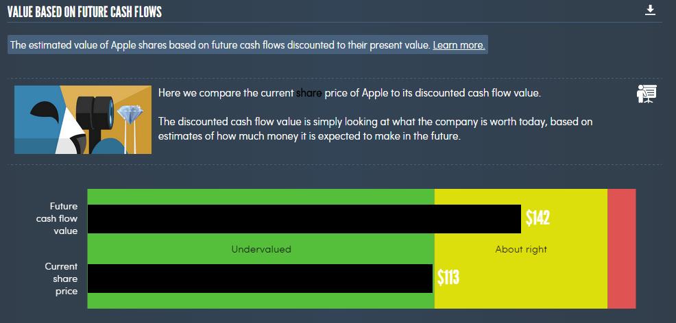 Current value
