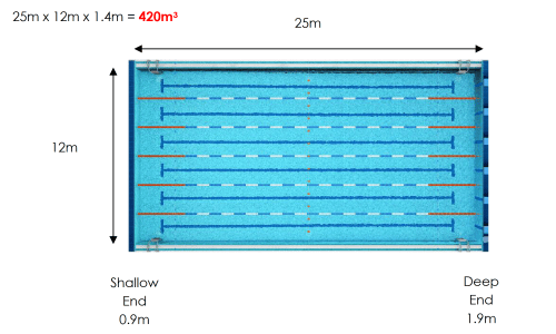 Flow rate and turnover explained stockwell safety - What is the size of an olympic swimming pool ...