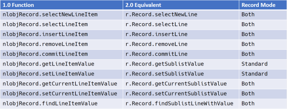 This table describes the equivalent sublist APIs between SuiteScript 1.0 and 2.0